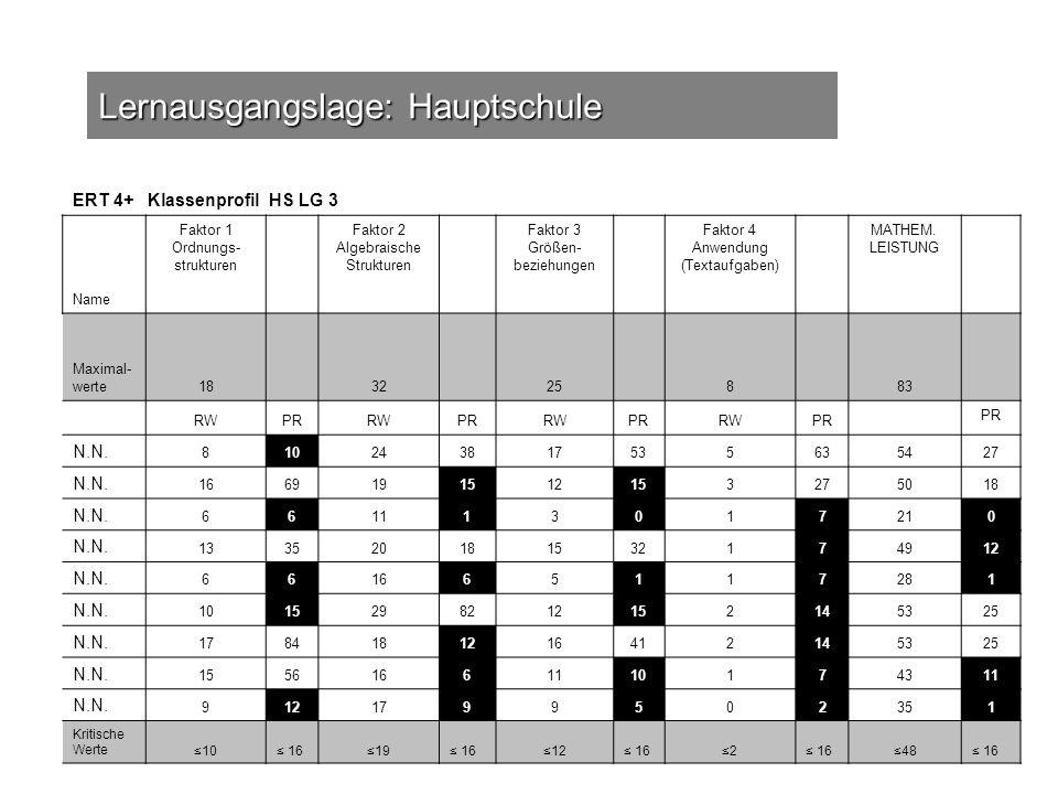 Lernausgangslage: Hauptschule