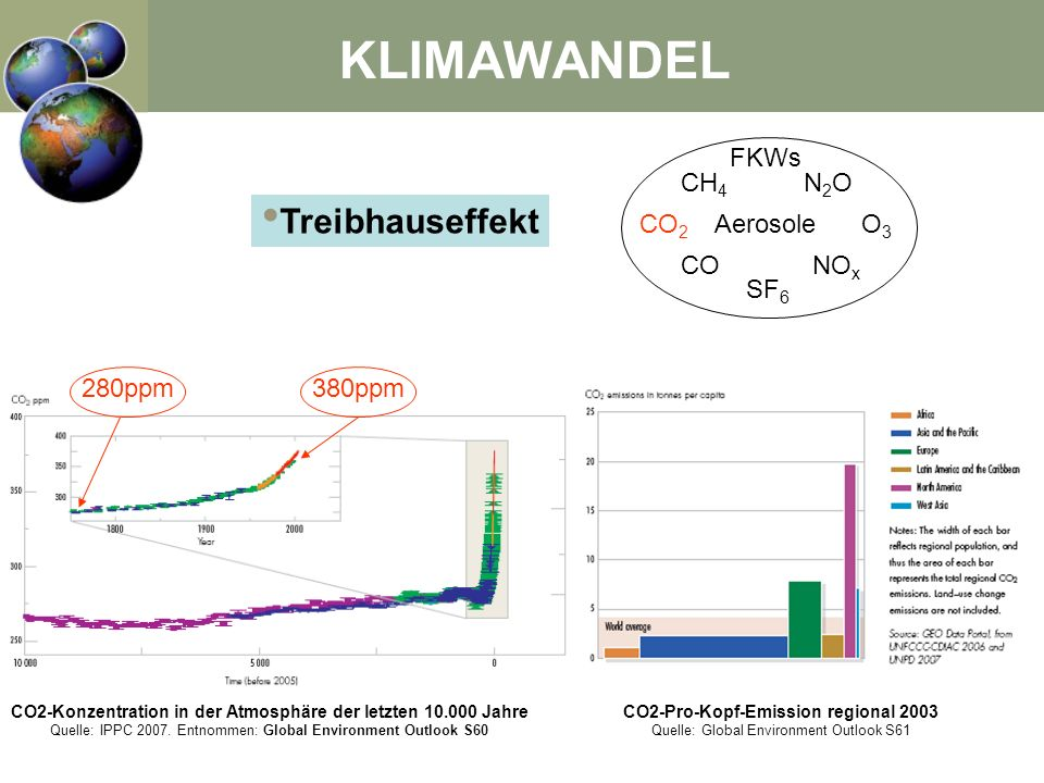 KLIMAWANDEL Treibhauseffekt FKWs CH4 N2O CO2 Aerosole O3 CO NOx SF6