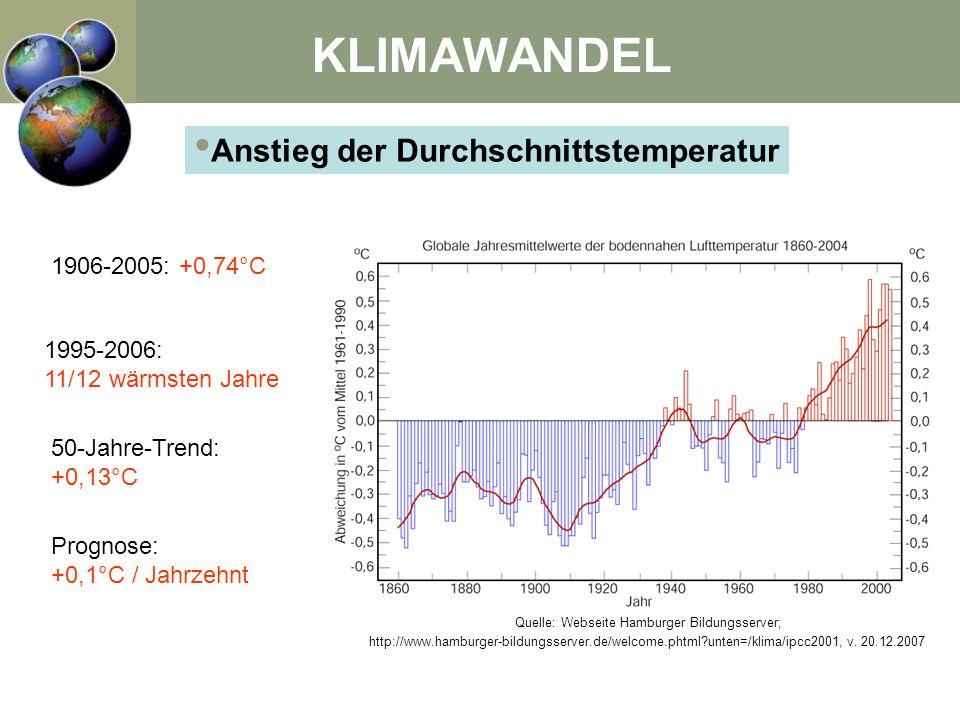 Anstieg der Durchschnittstemperatur