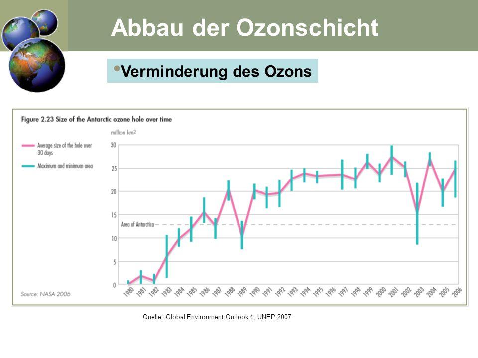Verminderung des Ozons