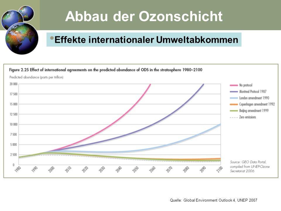 Effekte internationaler Umweltabkommen