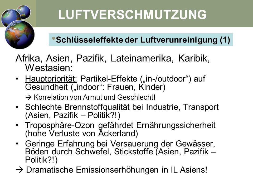 Schlüsseleffekte der Luftverunreinigung (1)