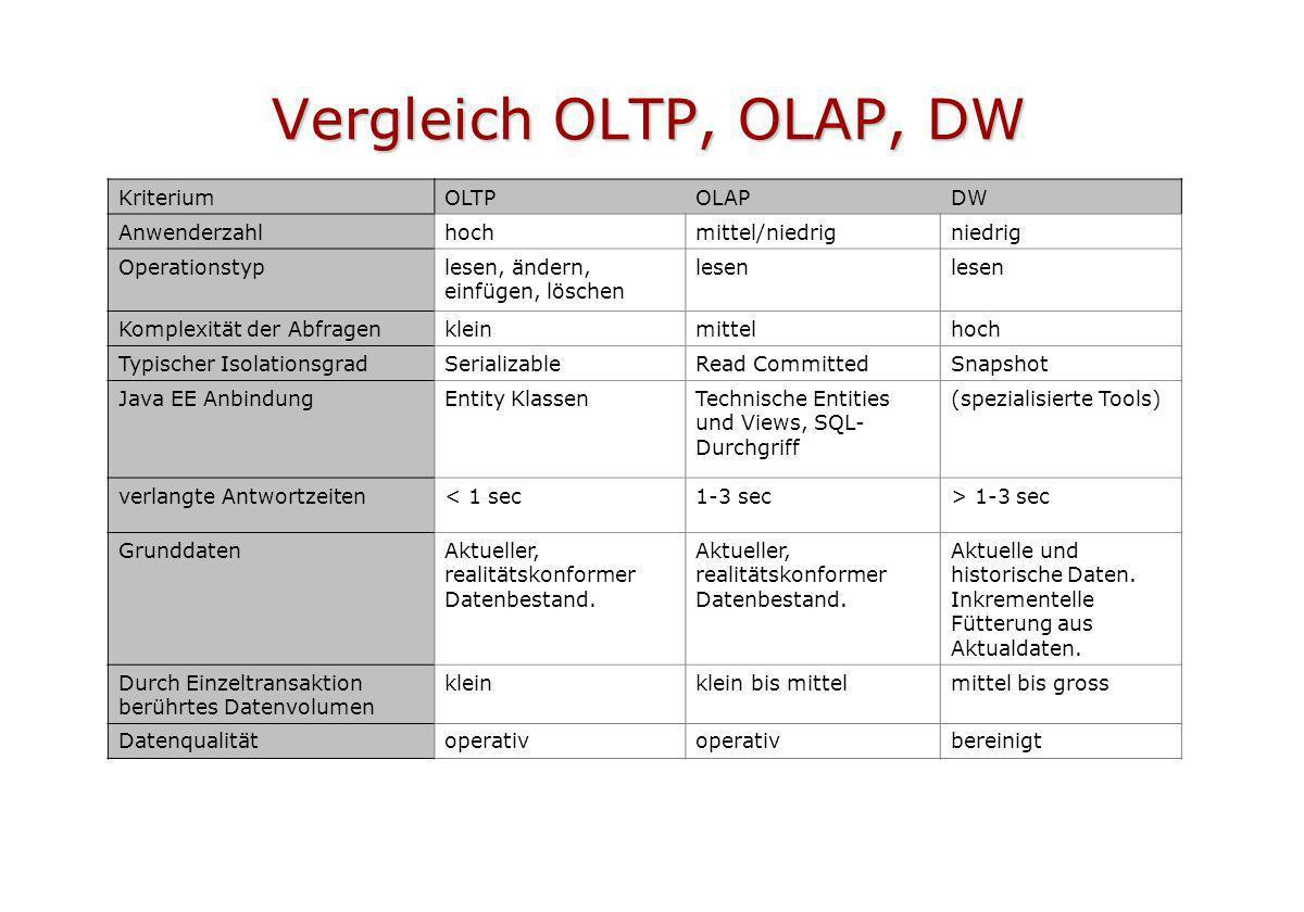 Vergleich OLTP, OLAP, DW Kriterium OLTP OLAP DW Anwenderzahl hoch