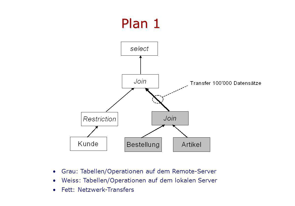 Plan 1 Grau: Tabellen/Operationen auf dem Remote-Server