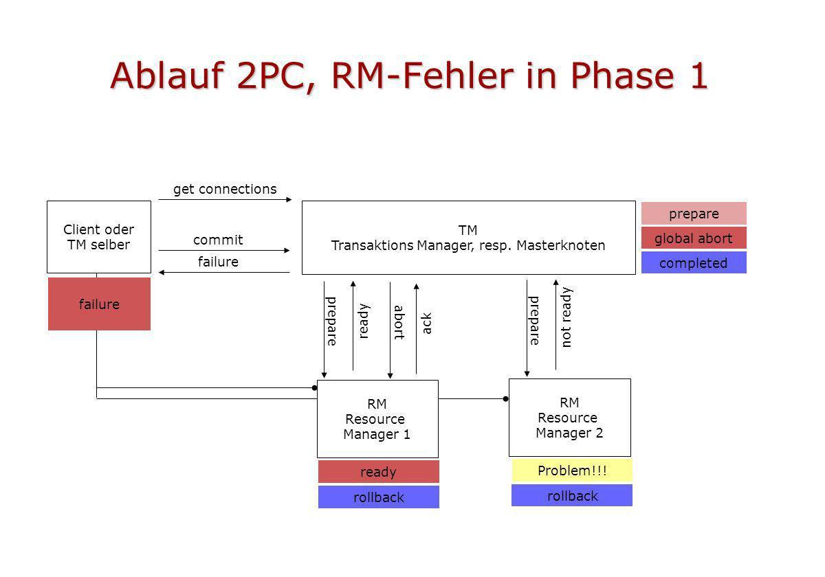 Ablauf 2PC, RM-Fehler in Phase 1