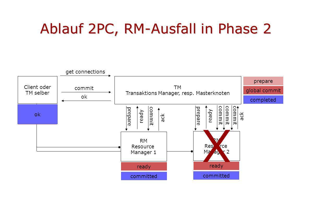 Ablauf 2PC, RM-Ausfall in Phase 2