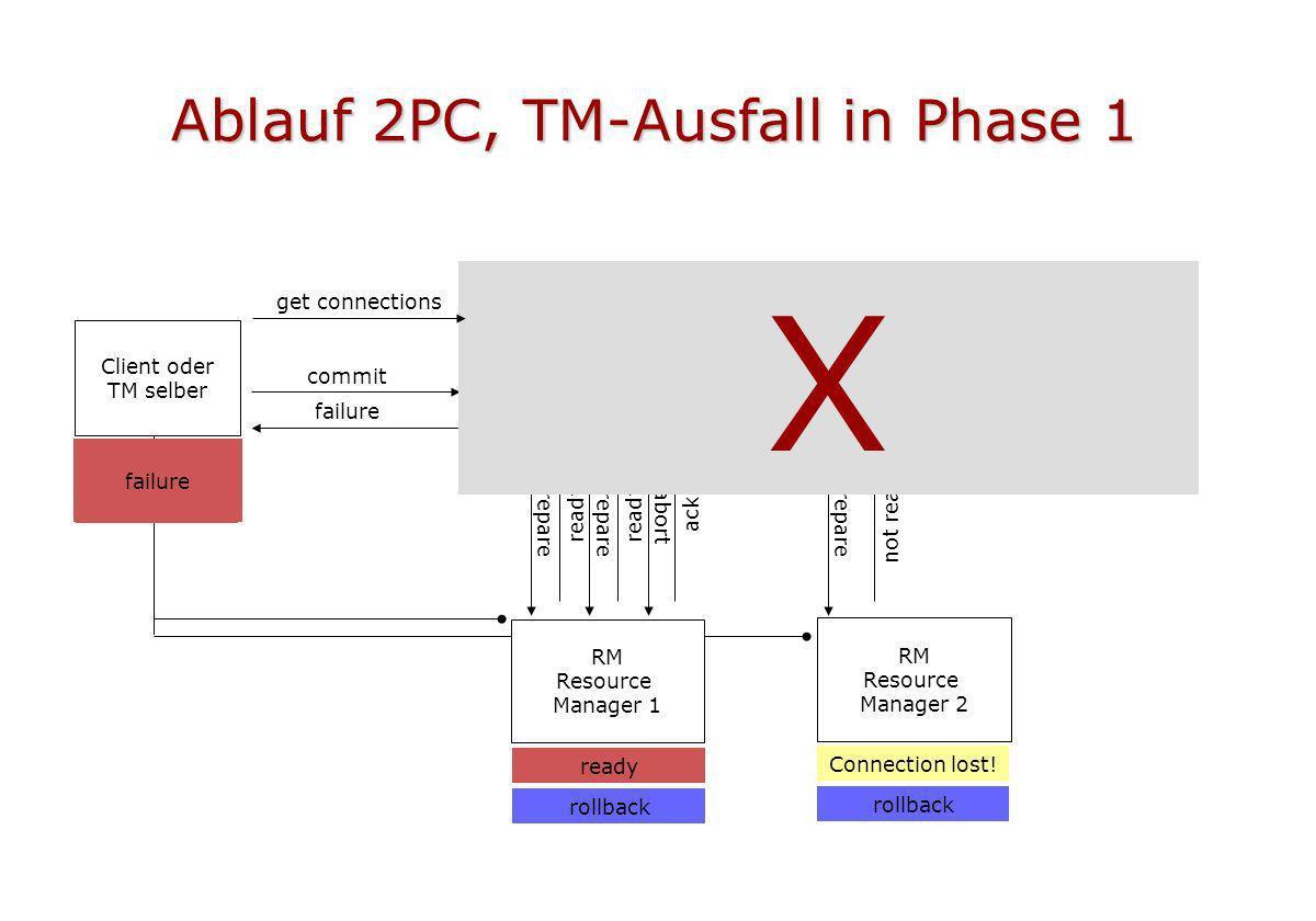 Ablauf 2PC, TM-Ausfall in Phase 1