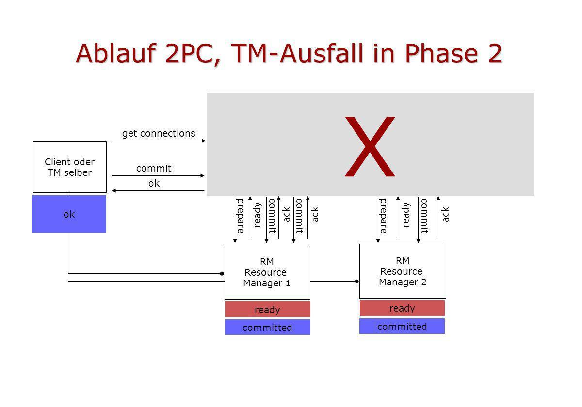 Ablauf 2PC, TM-Ausfall in Phase 2