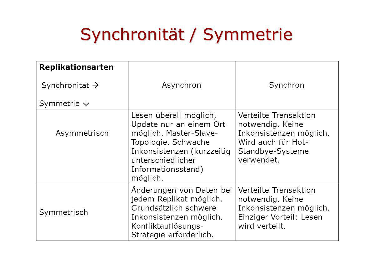 Synchronität / Symmetrie
