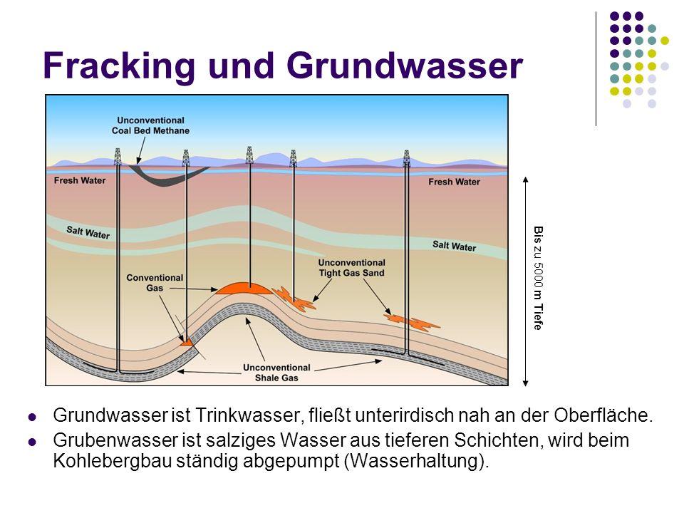 Fracking und Grundwasser