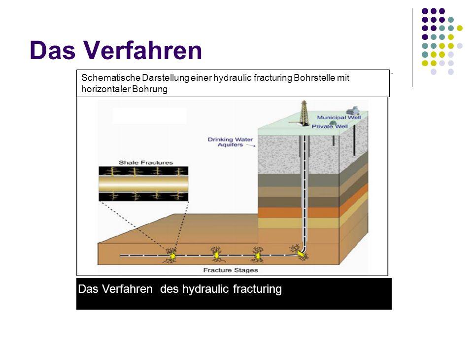 Das Verfahren Das Verfahren des hydraulic fracturing