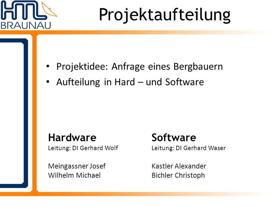 Projektaufteilung Projektidee: Anfrage eines Bergbauern