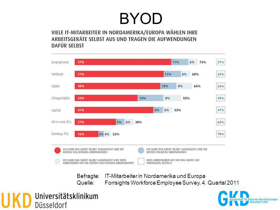 BYOD Befragte: IT-Mitarbeiter in Nordamerika und Europa Quelle: Forrsights Workforce Employee Survey, 4.