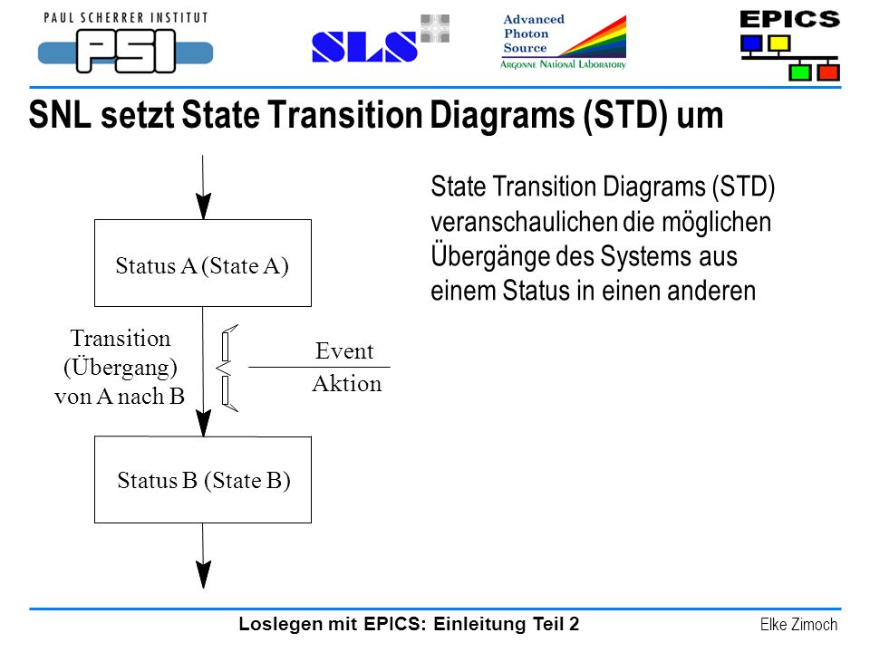 SNL setzt State Transition Diagrams (STD) um