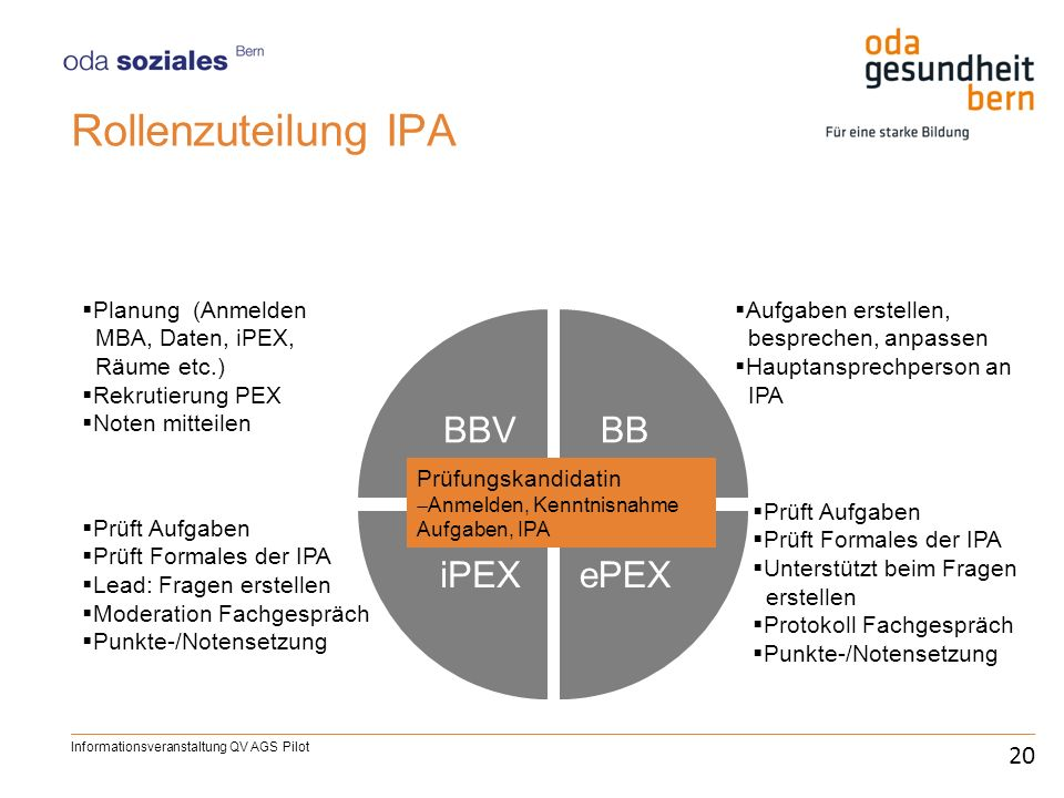 Rollenzuteilung IPA BBV BB ePEX iPEX 20