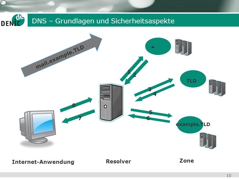 DNS – Grundlagen und Sicherheitsaspekte