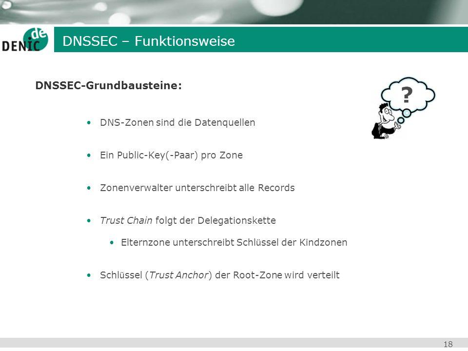 DNSSEC-Grundbausteine: