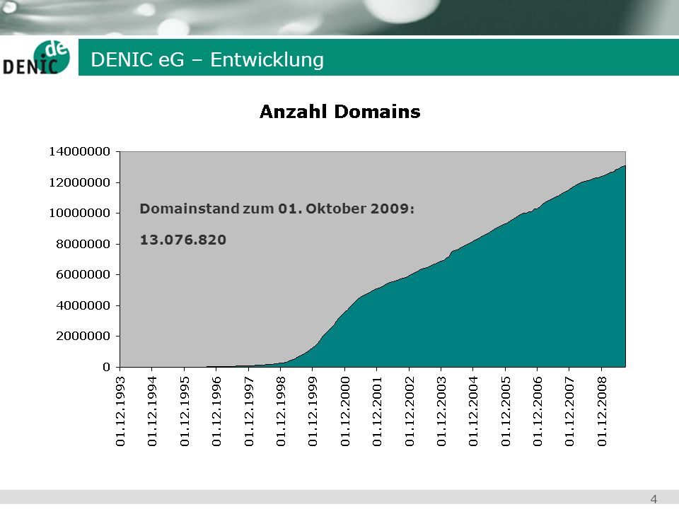 DENIC eG – Entwicklung Domainstand zum 01. Oktober 2009: 13.076.820