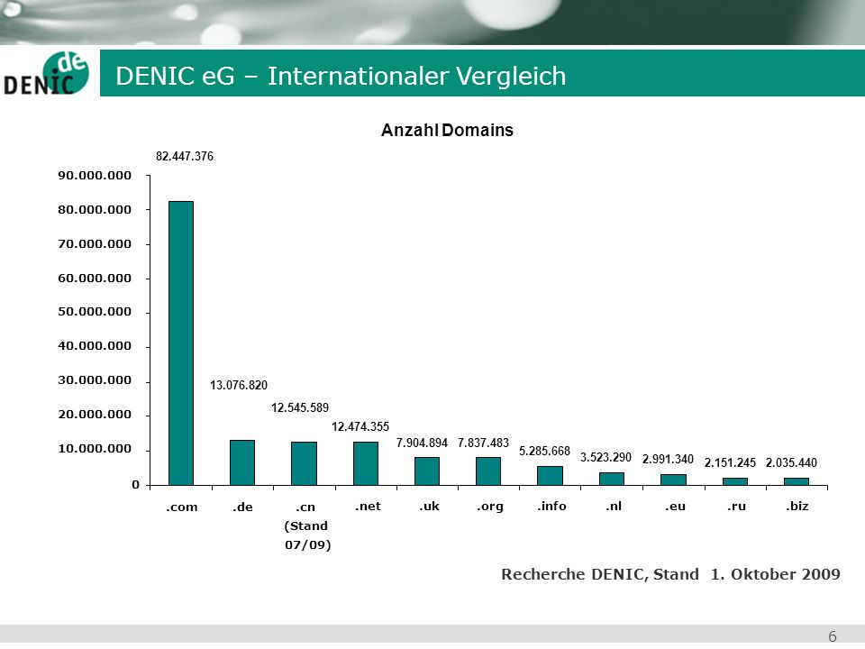 DENIC eG – Internationaler Vergleich