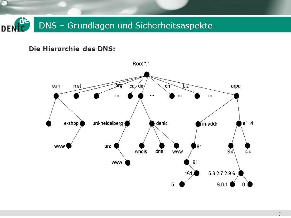 Die Hierarchie des DNS: