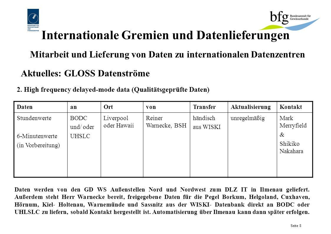 Aktuelles: GLOSS Datenströme