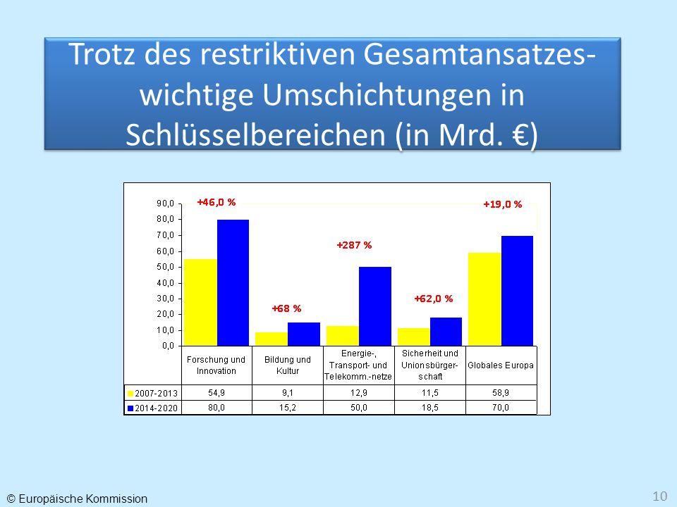 Trotz des restriktiven Gesamtansatzes- wichtige Umschichtungen in Schlüsselbereichen (in Mrd. €)