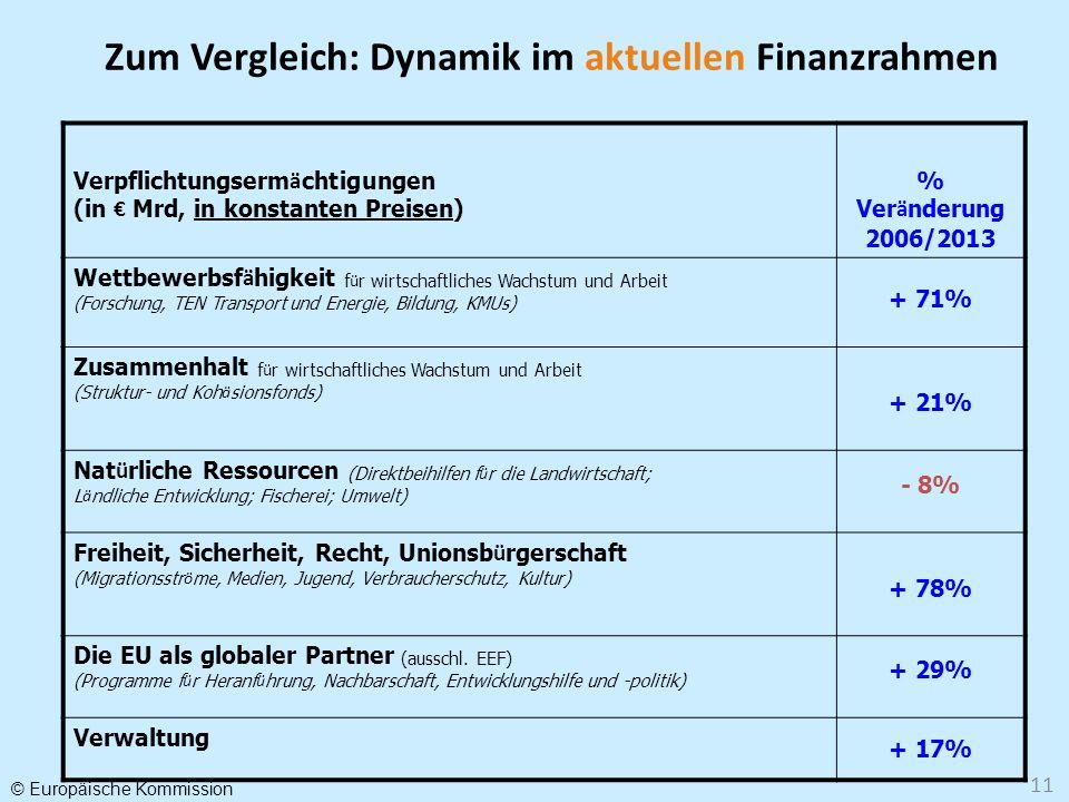 Zum Vergleich: Dynamik im aktuellen Finanzrahmen