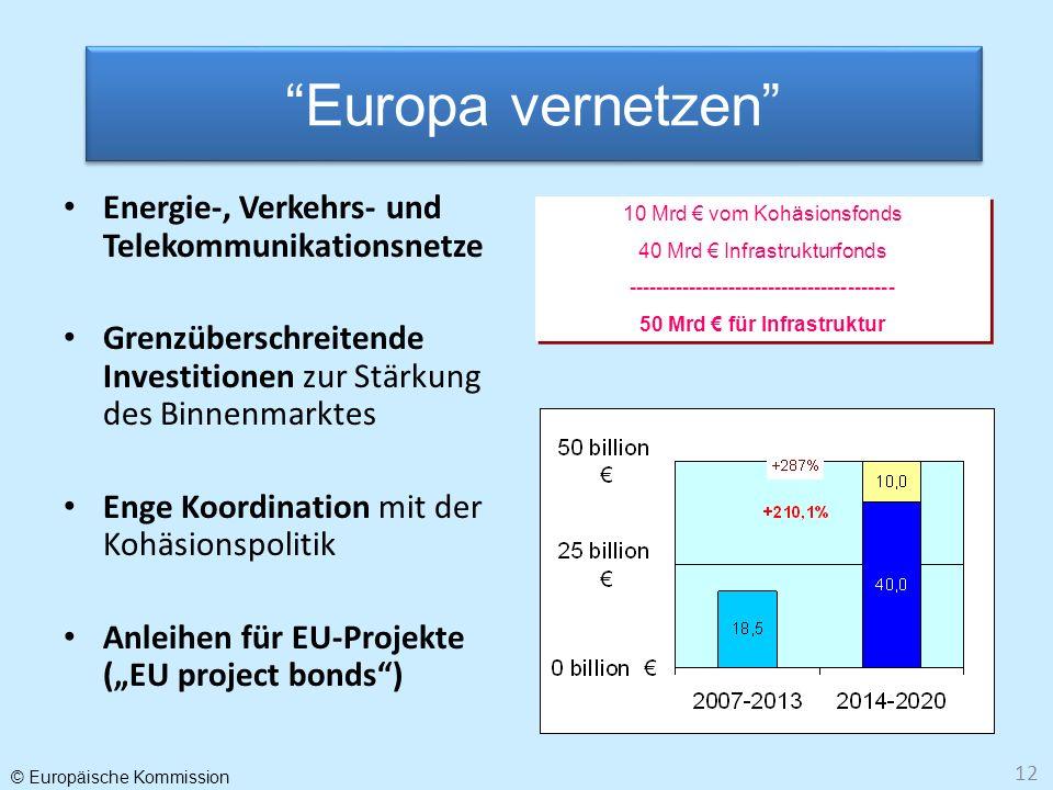 50 Mrd € für Infrastruktur