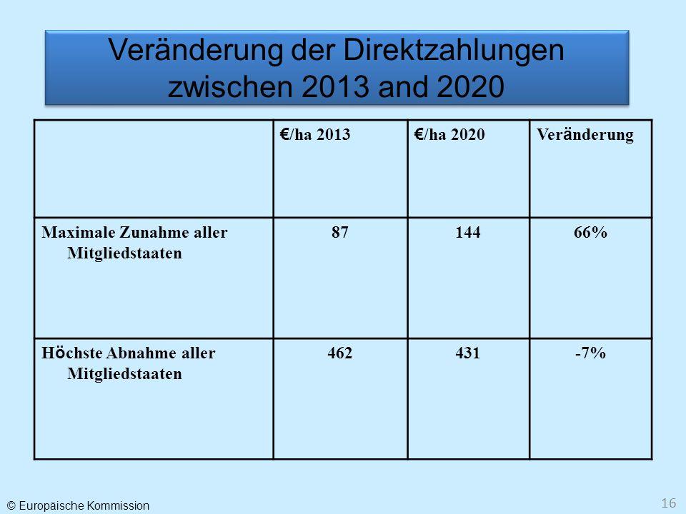Veränderung der Direktzahlungen zwischen 2013 and 2020