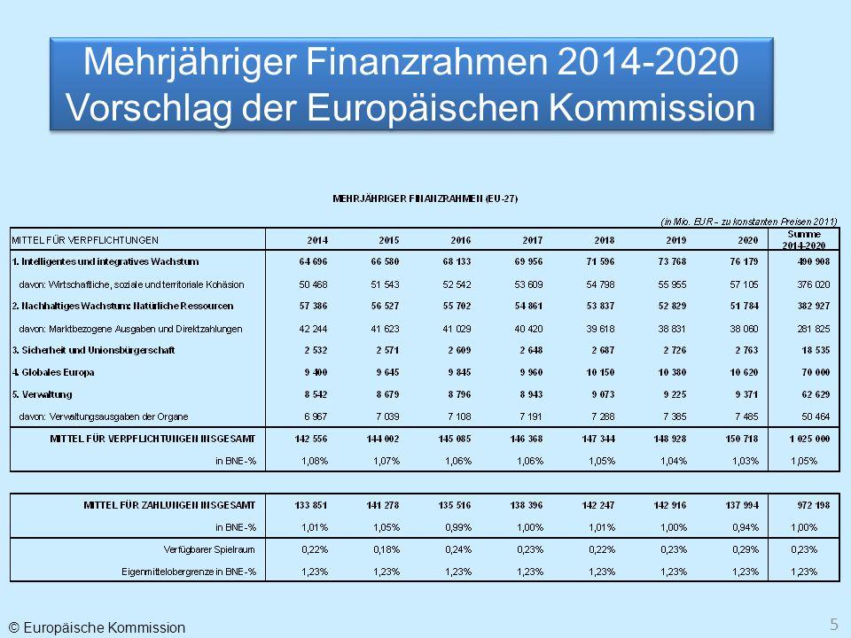 Mehrjähriger Finanzrahmen 2014-2020