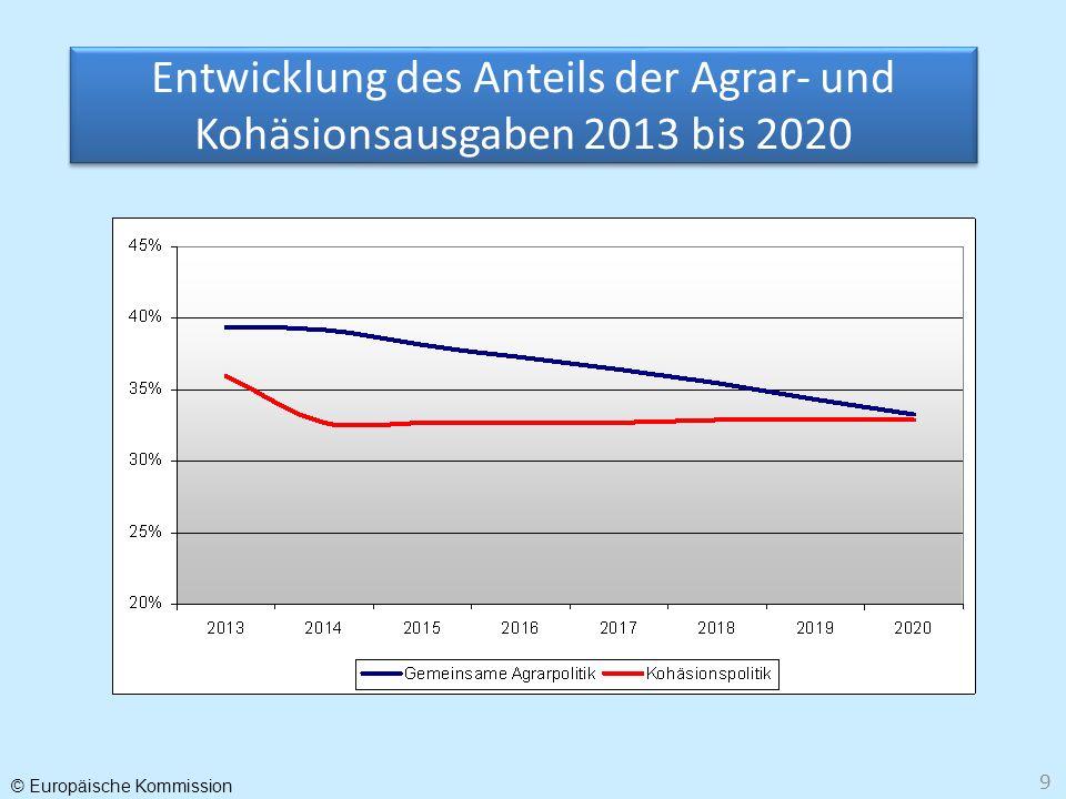 Entwicklung des Anteils der Agrar- und Kohäsionsausgaben 2013 bis 2020