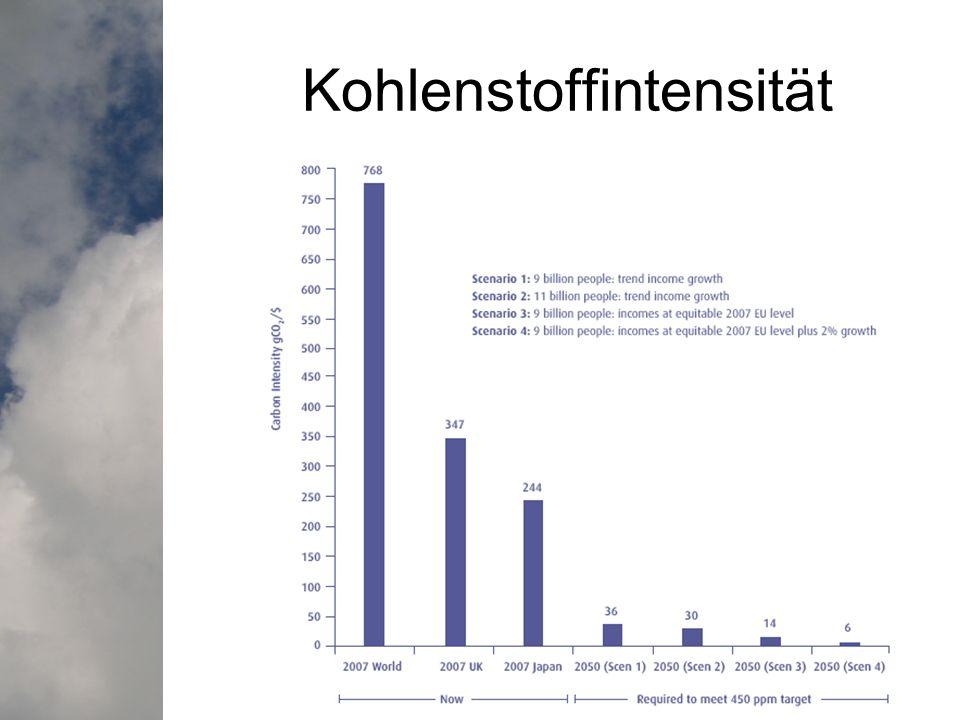 Kohlenstoffintensität