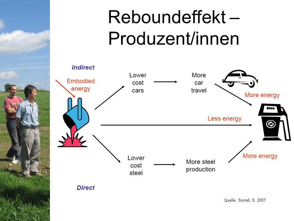 Reboundeffekt – Produzent/innen