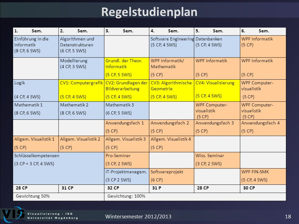 Regelstudienplan Wintersemester 2012/2013 1. Sem. 2. Sem. 3. Sem.