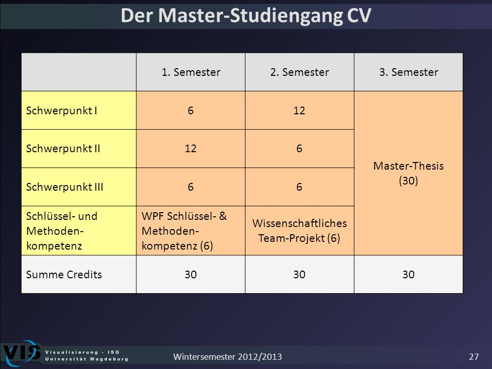Der Master-Studiengang CV