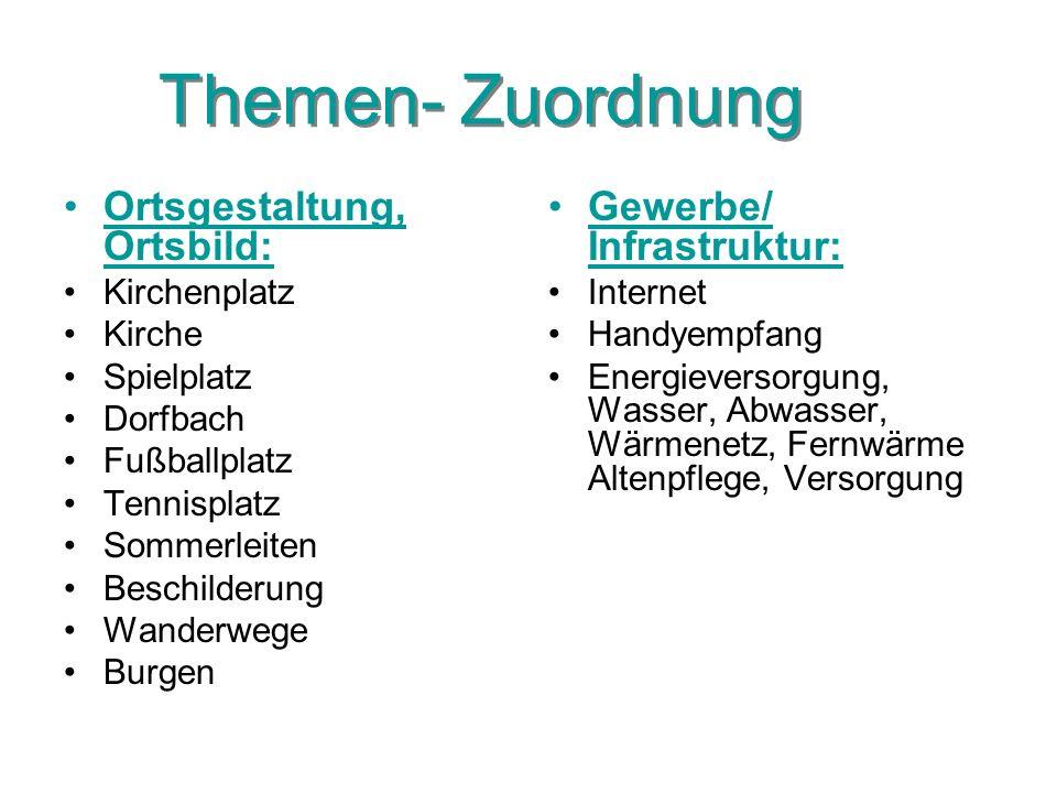 Themen- Zuordnung Ortsgestaltung, Ortsbild: Gewerbe/ Infrastruktur: