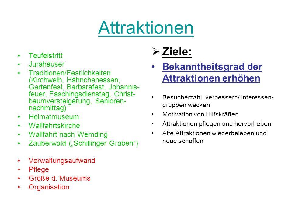 Attraktionen Ziele: Bekanntheitsgrad der Attraktionen erhöhen