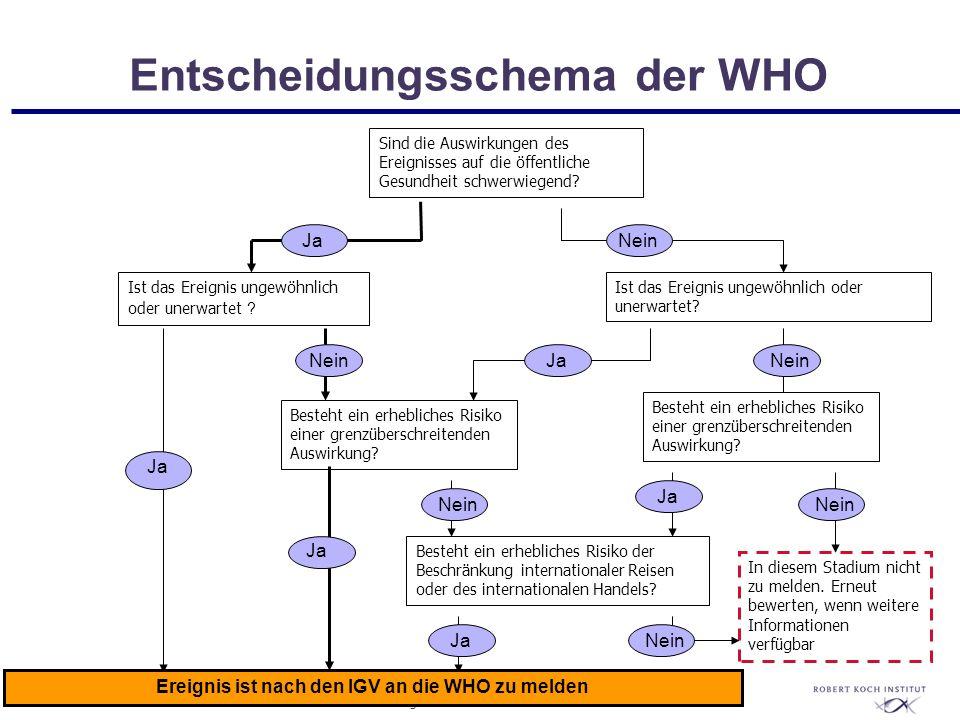 Entscheidungsschema der WHO