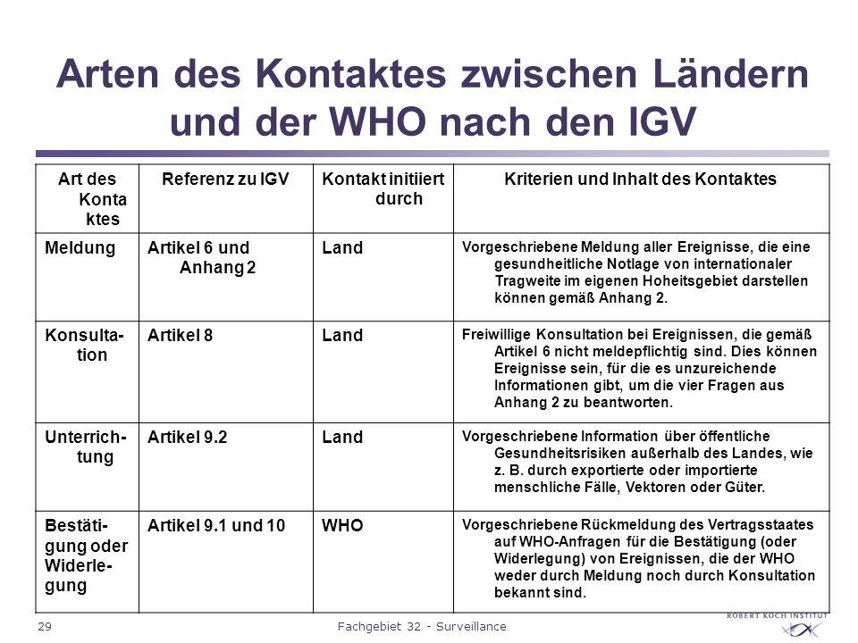 Arten des Kontaktes zwischen Ländern und der WHO nach den IGV