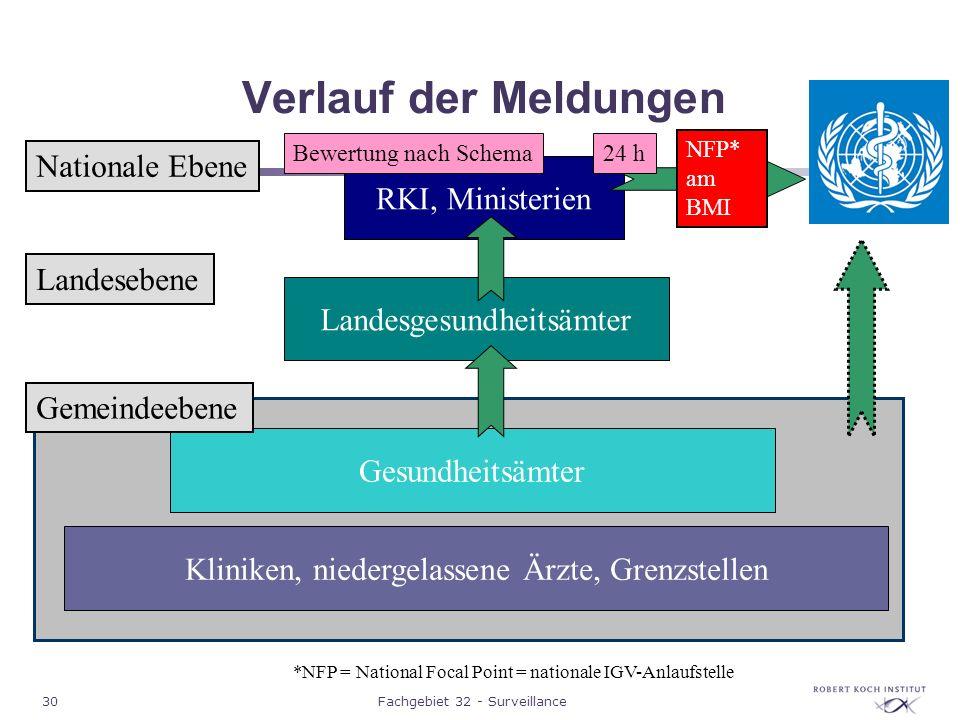 Verlauf der Meldungen Nationale Ebene RKI, Ministerien Landesebene