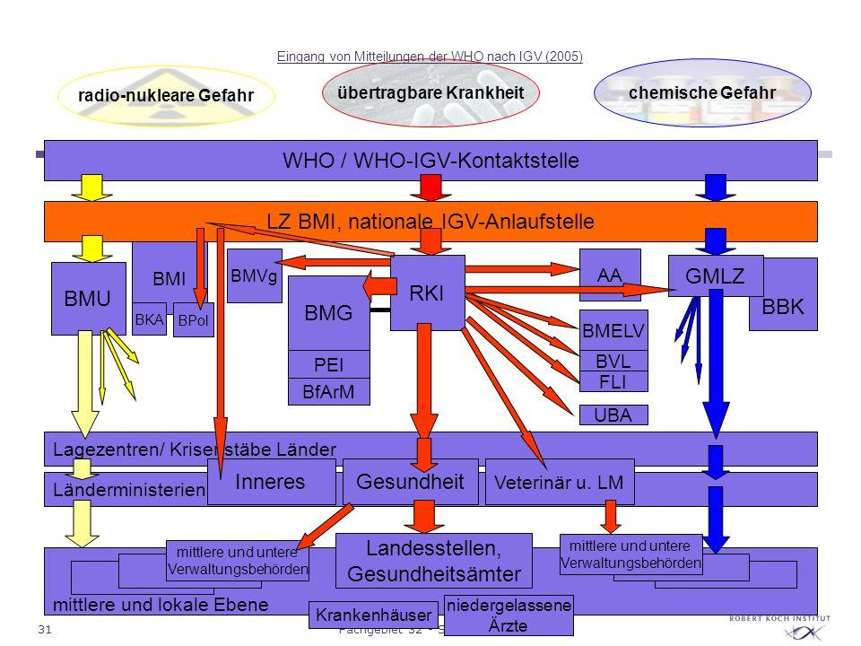 Eingang von Mitteilungen der WHO nach IGV (2005)