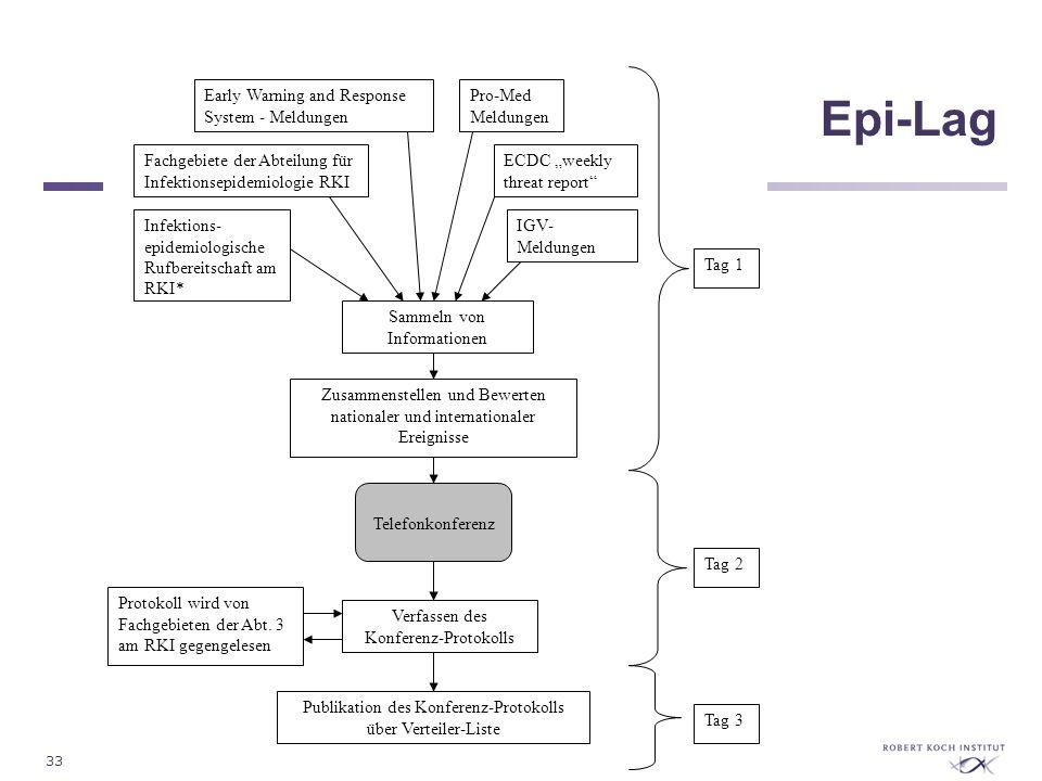 Epi-Lag Sammeln von Informationen