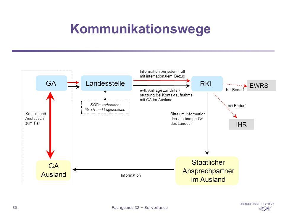 Kommunikationswege GA Landesstelle RKI