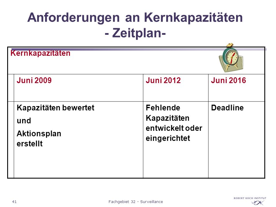 Anforderungen an Kernkapazitäten - Zeitplan-