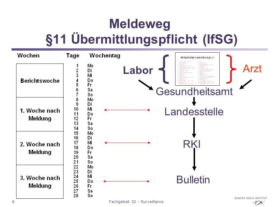 Meldeweg §11 Übermittlungspflicht (IfSG)