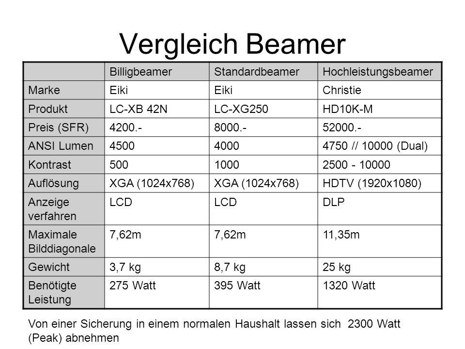 Vergleich Beamer Billigbeamer Standardbeamer Hochleistungsbeamer Marke