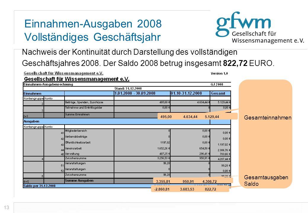 Einnahmen-Ausgaben 2008 Vollständiges Geschäftsjahr