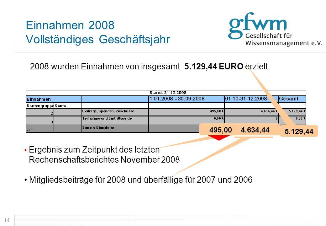 Einnahmen 2008 Vollständiges Geschäftsjahr