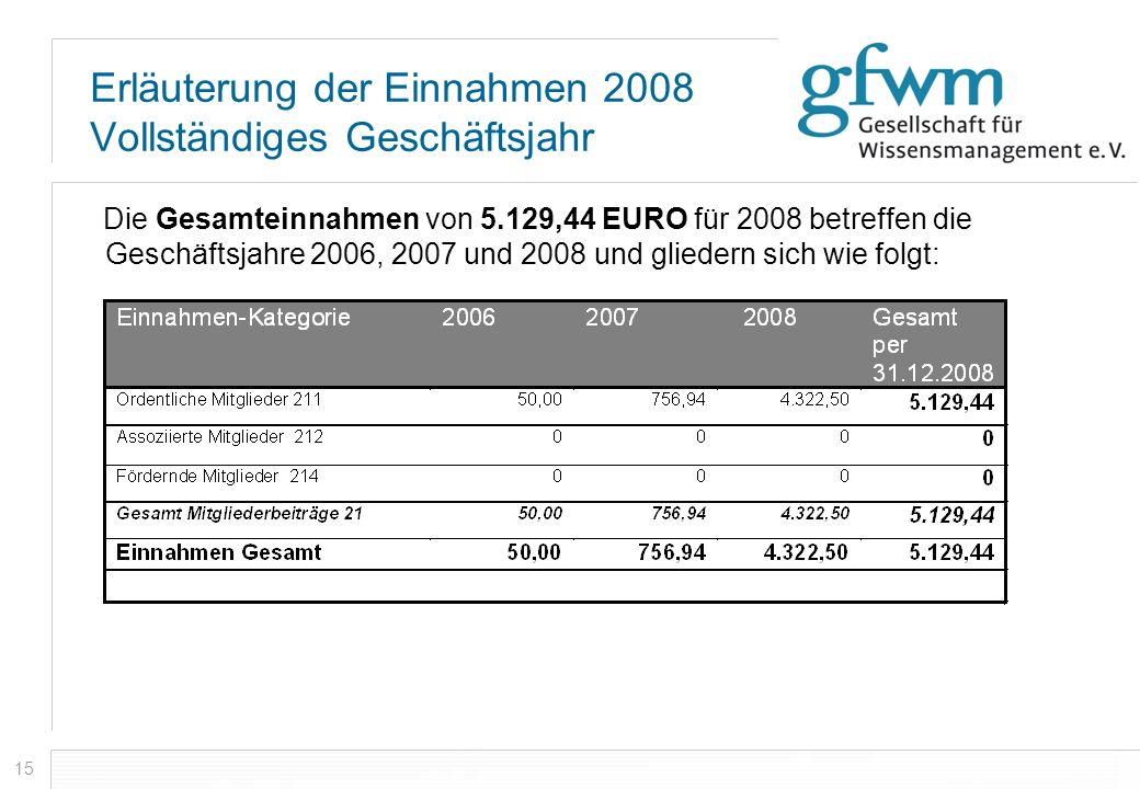 Erläuterung der Einnahmen 2008 Vollständiges Geschäftsjahr
