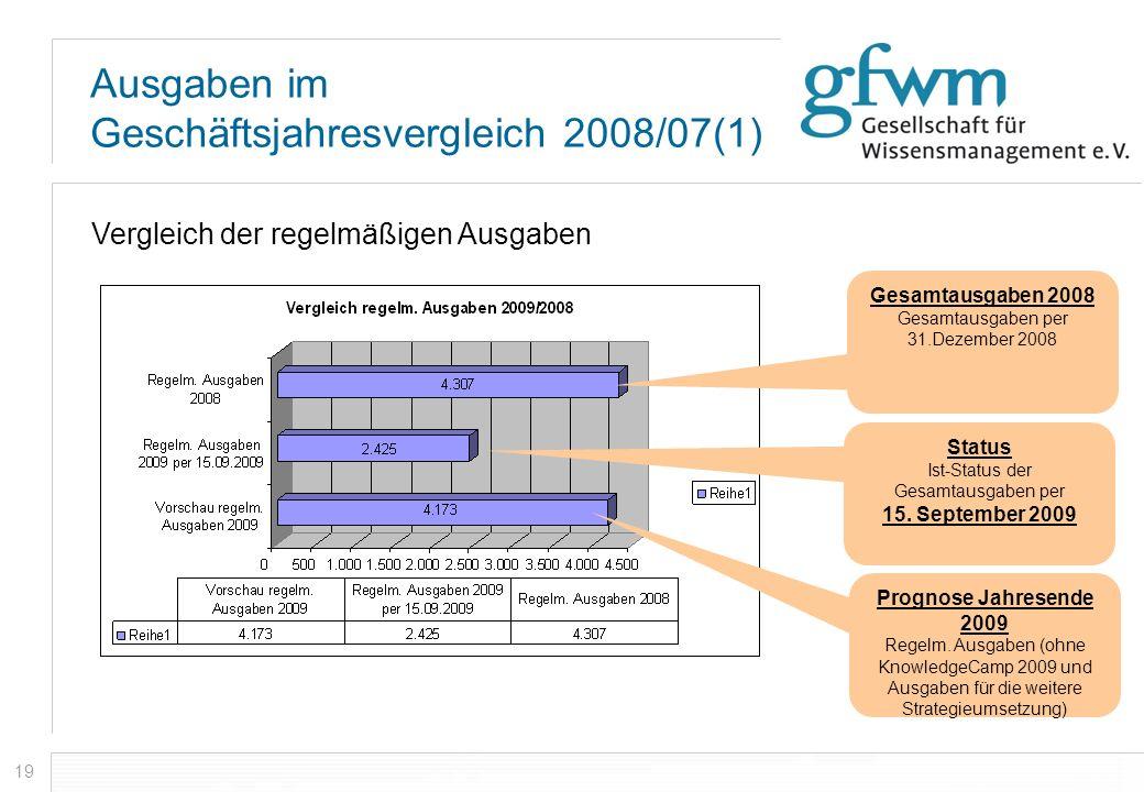 Ausgaben im Geschäftsjahresvergleich 2008/07(1)